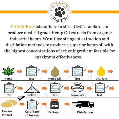 lab test of PANACEA PETS CANINE Organic Hemp & Fish Oil Infused Softgel