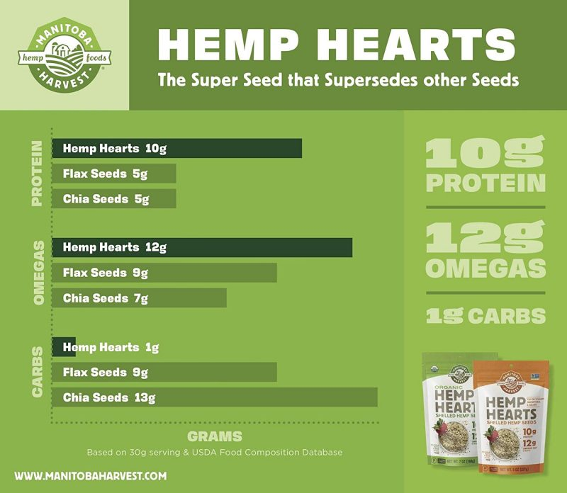 Manitoba Harvest Hemp Hearts Raw Shelled Hemp Seeds Label